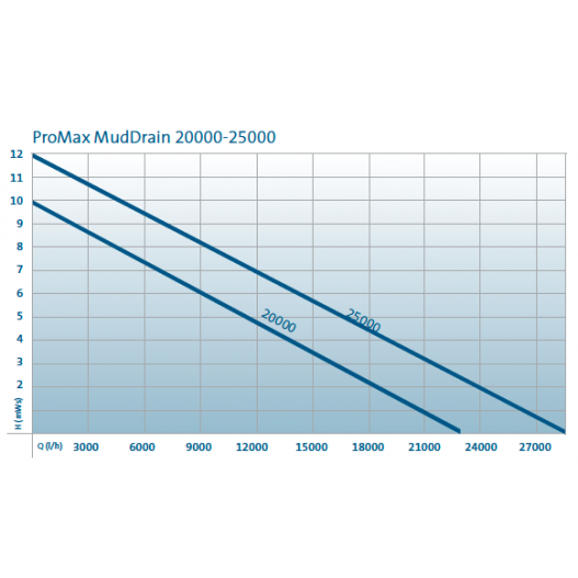 Pompe de relevage eau chargée ProMax MudDrain 20000