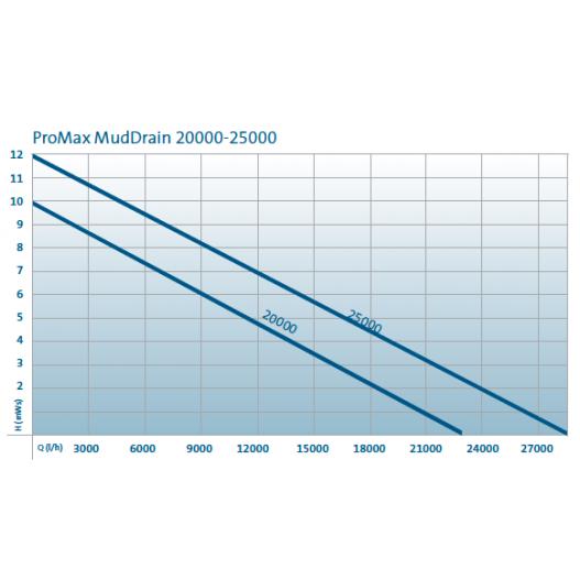 Pompe de relevage eau chargée ProMax MudDrain 25000