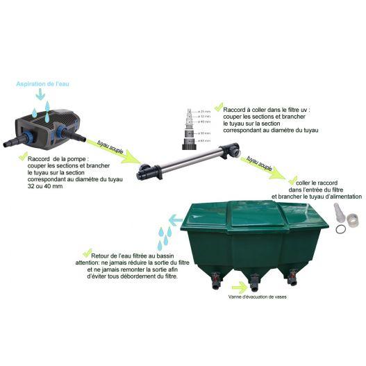 Filtration bassin de 45 à 87m3