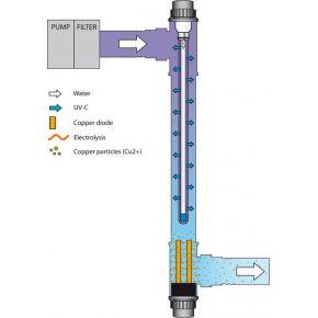 schéma de fonctionement de l'ionizer