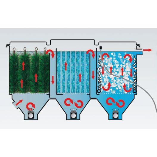 Filtre bassin Filterline Bed 10m3 multichambre
