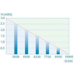 courbe de perte de charge pondomax 11000