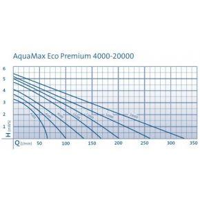 Courbe Aquamax Eco Premium 8000 Oase La pompe pour bassin de jardin de référence